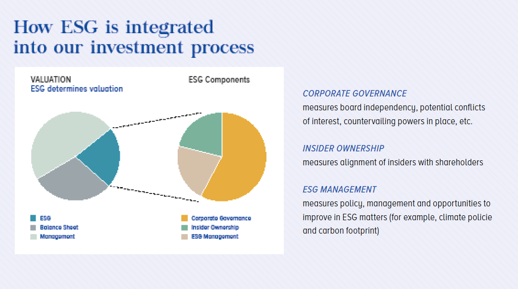 How ESG is integrated ...