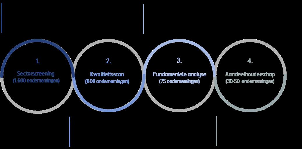 ESG-integratie in het beleggingsproces