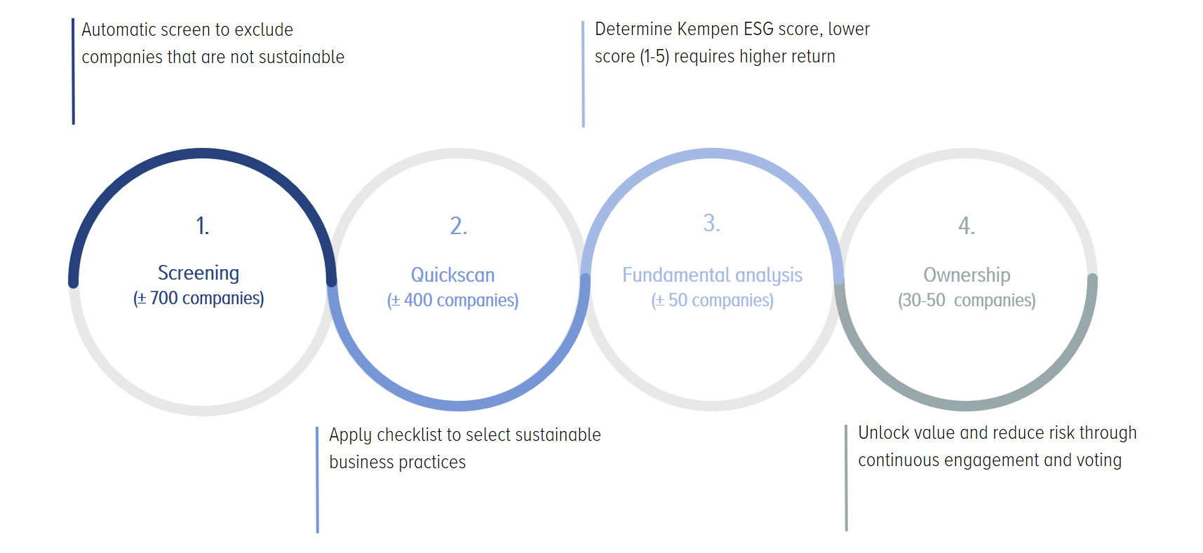 ESG integration in the investment process