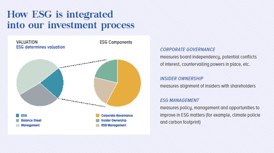 ESG integration