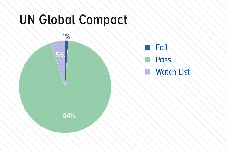 UN global impact