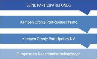 Seine Participatiefonds