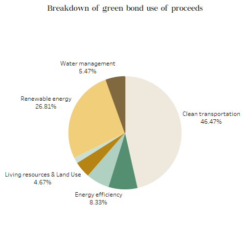 Breakdown of green bonds