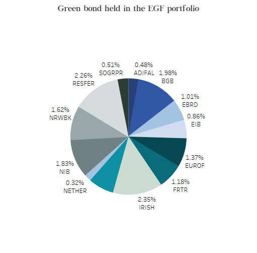 green bonds held in the EFG port
