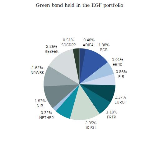 green bonds held in the EFG port