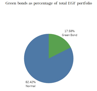 Green bonds as perc of total port